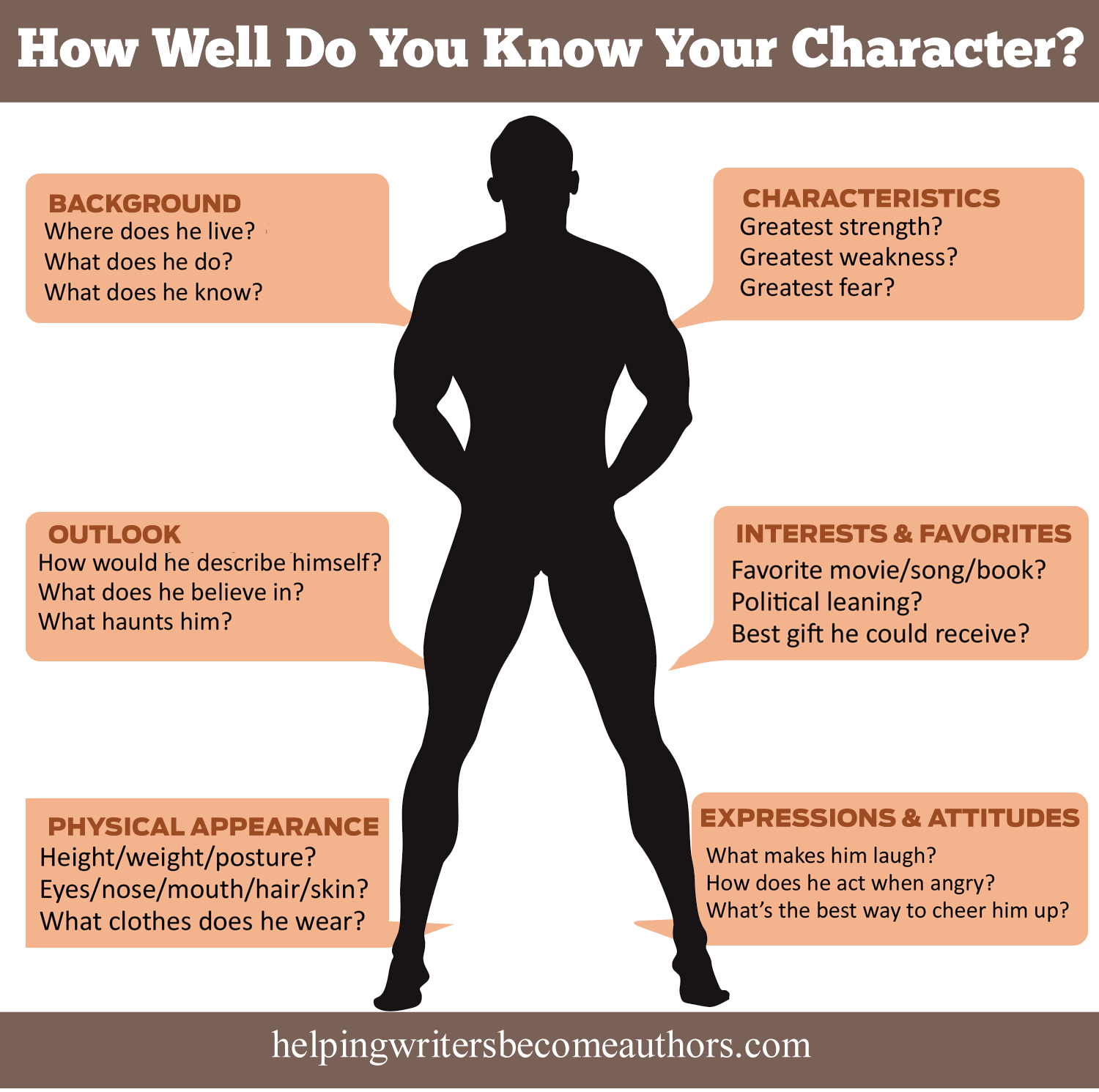 questions to help you interview your character helping how well do you know your character infographic