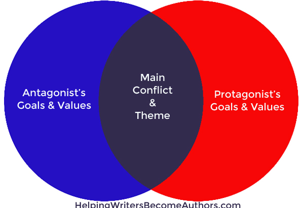 Venn Diagram Protagonist Antagonist Theme