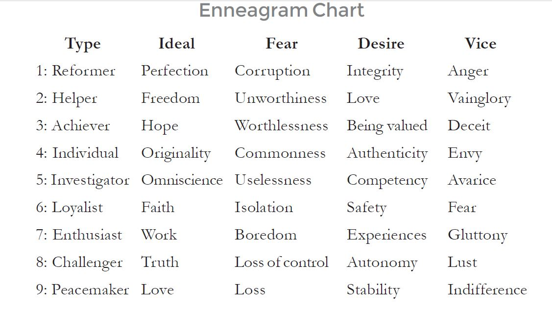 enneagram type 6 love